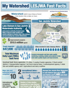 View My Watersheds LESJWA Fast Facts PDF